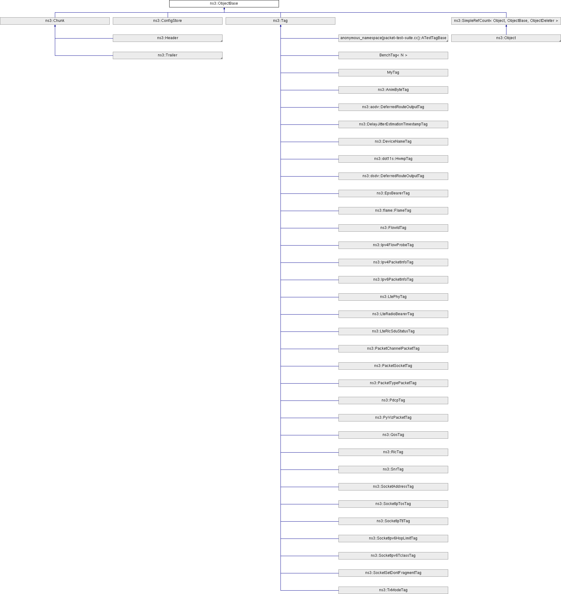 ns-3: ns3::ObjectBase Class Reference