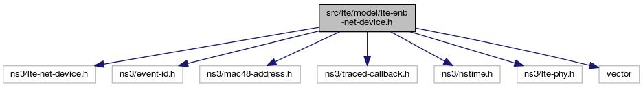 ns-3: src/lte/model/lte-enb-net-device h File Reference
