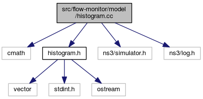 ns-3: src/flow-monitor/model/histogram cc File Reference