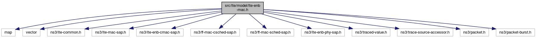 ns-3: src/lte/model/lte-enb-mac h File Reference