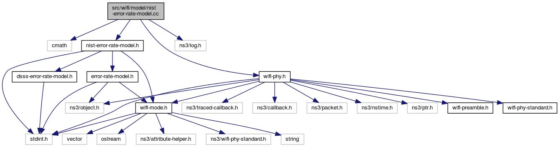 ns-3: src/wifi/model/nist-error-rate-model cc File Reference