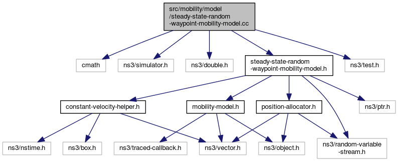 ns-3: src/mobility/model/steady-state-random-waypoint