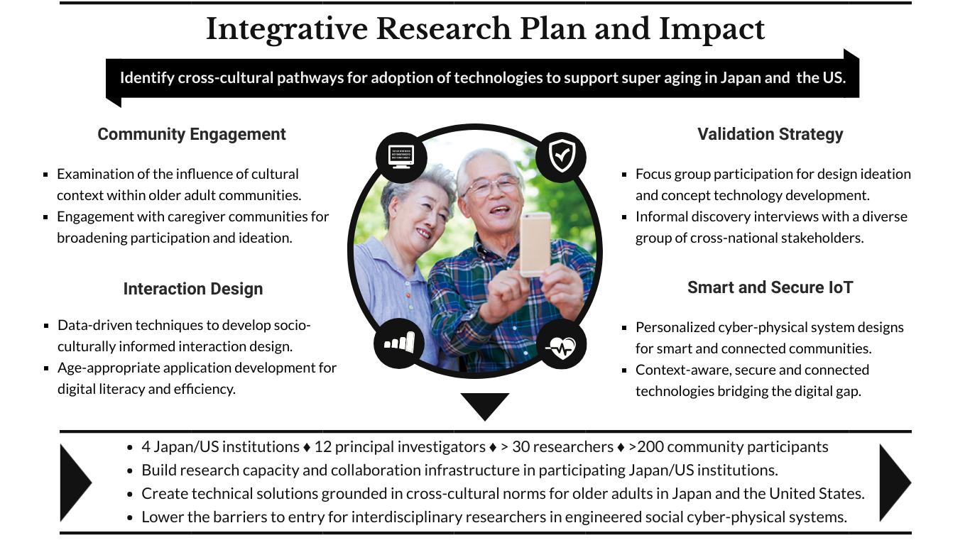 slide describing integrative research plan and impact