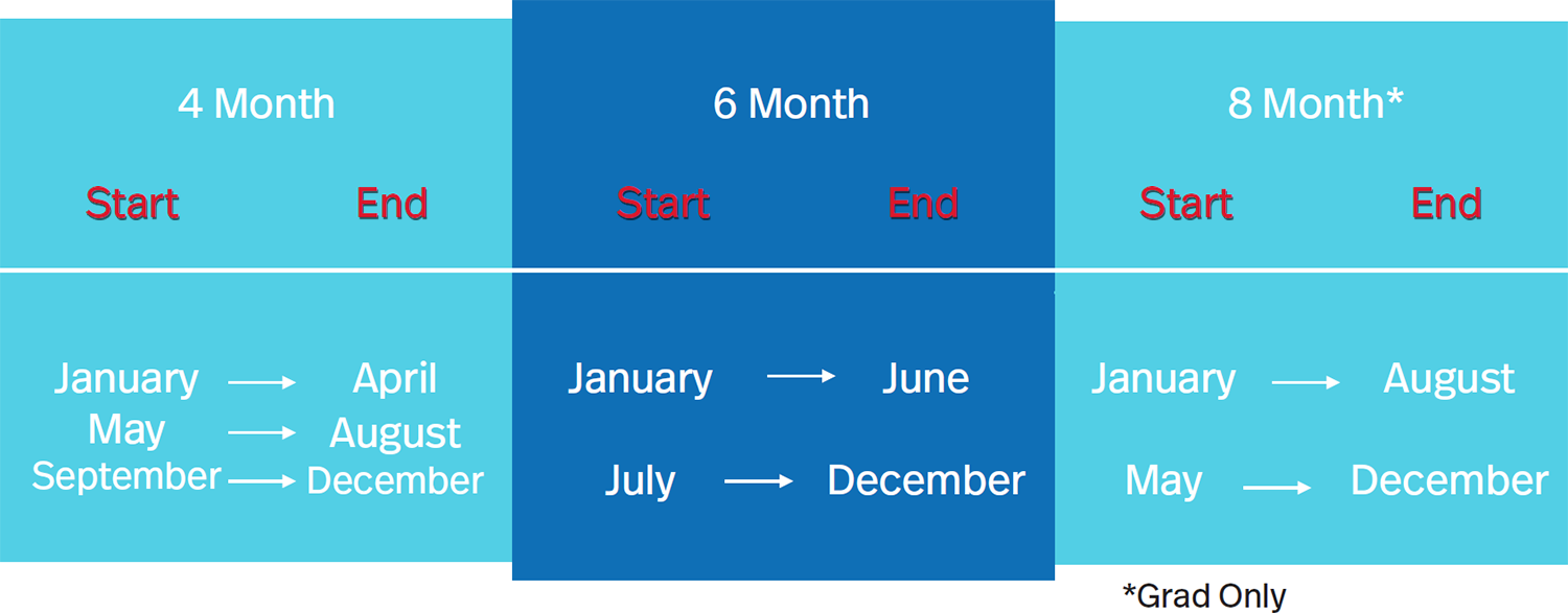 4 month cycles (January-April, May-August, or September-December), 6 month cycles (January-June or July-December), 8 month terms for Grad only (January-August or May-December)